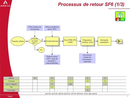 11 Processus de retour SF6 (1/3) AffairesDEIEE TransportPICC Appro / MagasinPD,EI TEXPI ContractantP Offre (conditions retour SF6) Transfer affaire Enclenchement.