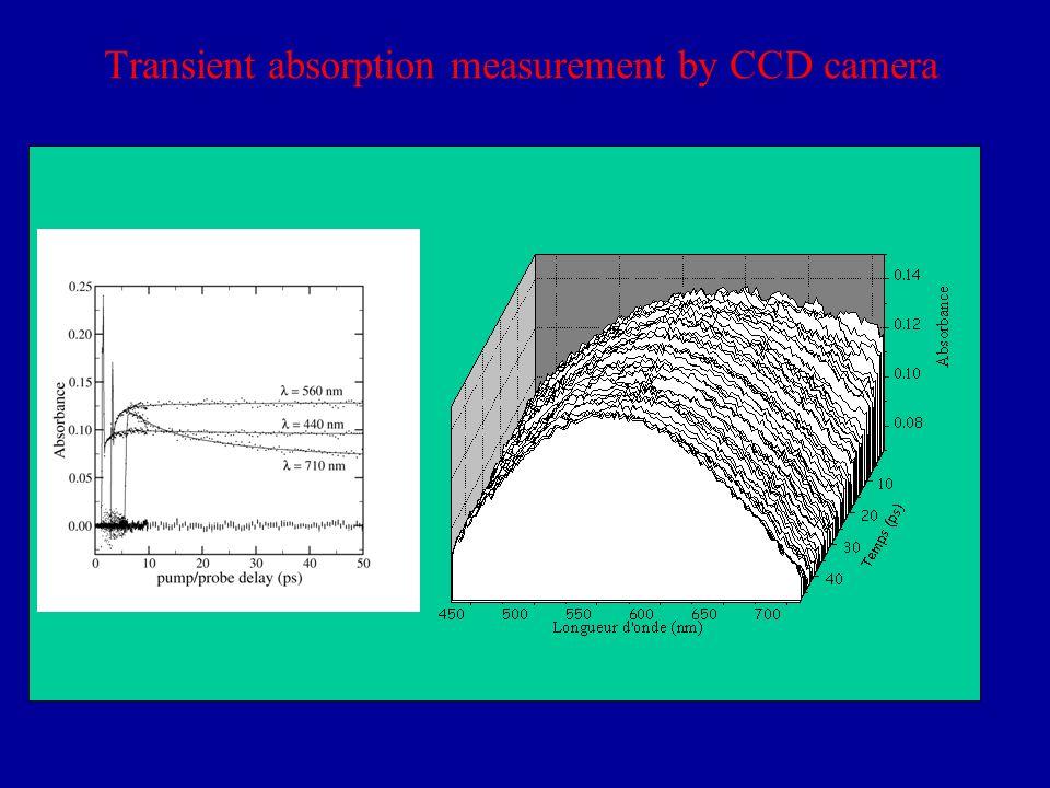 Thèmes de recherche Dynamique de solvatation de la Coumarine 153 dans des mélanges de solvants Collaboration : W.
