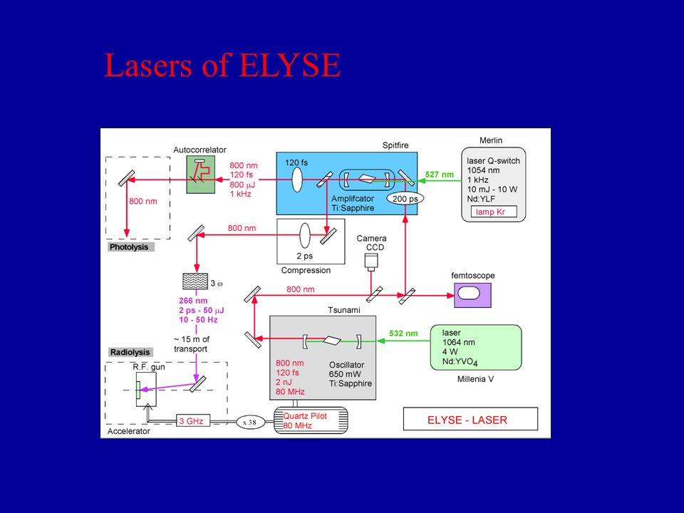 Y:VO 4 532 nm, 4,50 W Oscillateur Ti:Sa 790 nm 78,9 MHz, 4 nJ, 90 fs Etireur 250 ps Amplificateur Régénératif 1 kHz, 1,2 mJ Compresseur 1 Photolyse 110 fs Compresseur 2 Radiolyse Nd:YLF 527 nm 8,6 W, 1 kHz Photolyse femtoseconde Arc en ciel Radiolyse 790 nm, 110 fs, 1 mJ, 950 Hz 790 nm, 110 fs, 1 mJ, 50 Hz