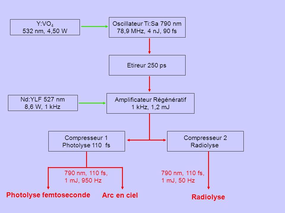 Photolyse femtoseconde en solution Expérience de type « pompe-sonde » dabsorption transitoire Mehran MOSTAFAVI, Isabelle LAMPRE Premier montage réalisé avec le laser dElyse Début du montage : 2000 Première expérience : 2001