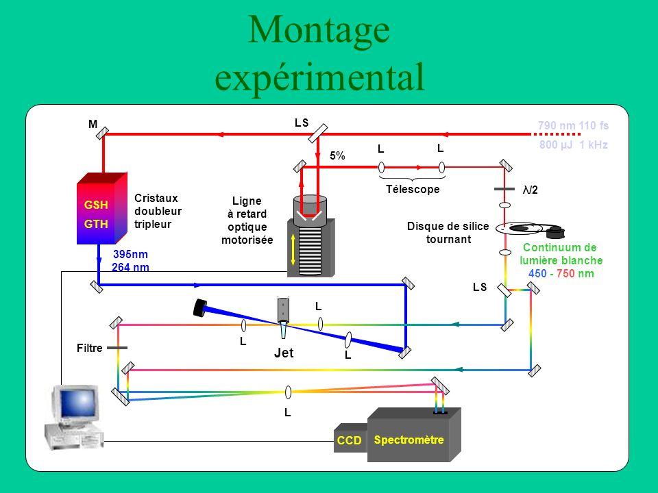 Phénomènes photoinduits étudiés E (eV) continuum e - sol Émission stimulée Molécule M (soluté ou solvant) 4,7 eV Excitation Ionisation S0S0 S1S1 S2S2 SnSn M + + e - Excitation 3,1 eV Absorption S 1 S n