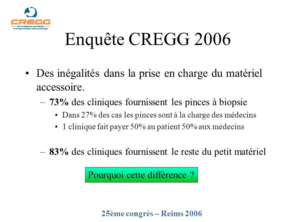 Enquête CREGG 2006 Des inégalités dans la prise en charge du matériel accessoire. 73% des cliniques fournissent les pinces à biopsie.