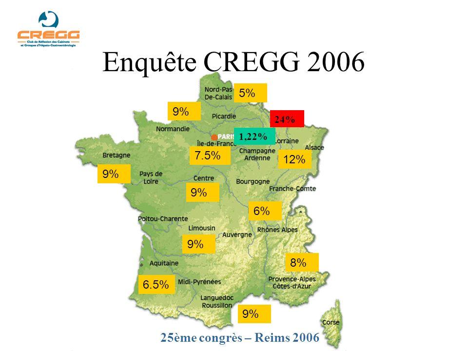 Enquête CREGG 2006 25ème congrès – Reims 2006 5% 9% 7.5% 12% 9% 9% 6%