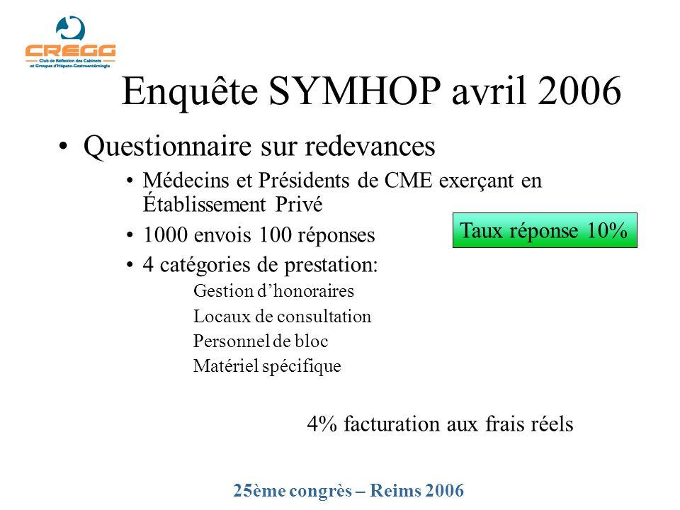 Enquête SYMHOP avril 2006 Questionnaire sur redevances