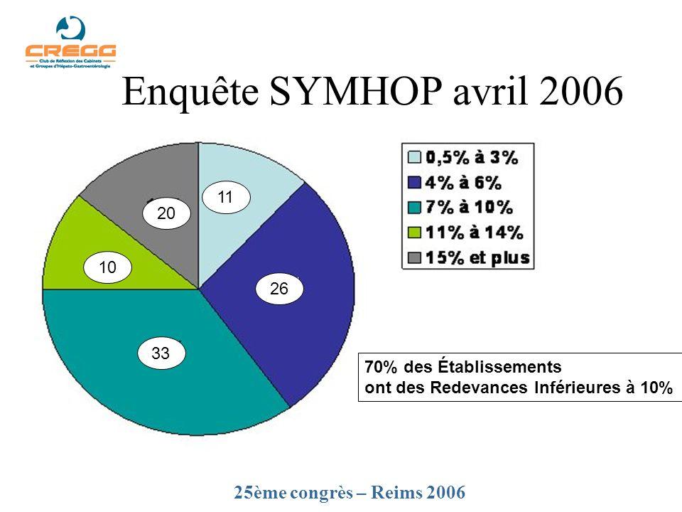 Enquête SYMHOP avril 2006 25ème congrès – Reims 2006 11 20 10 26 33