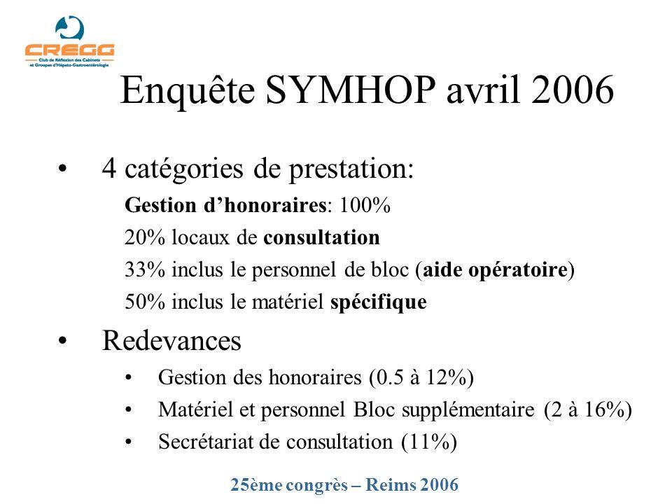 Enquête SYMHOP avril 2006 4 catégories de prestation: Redevances