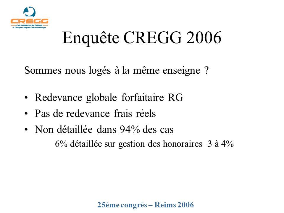 Enquête CREGG 2006 Sommes nous logés à la même enseigne
