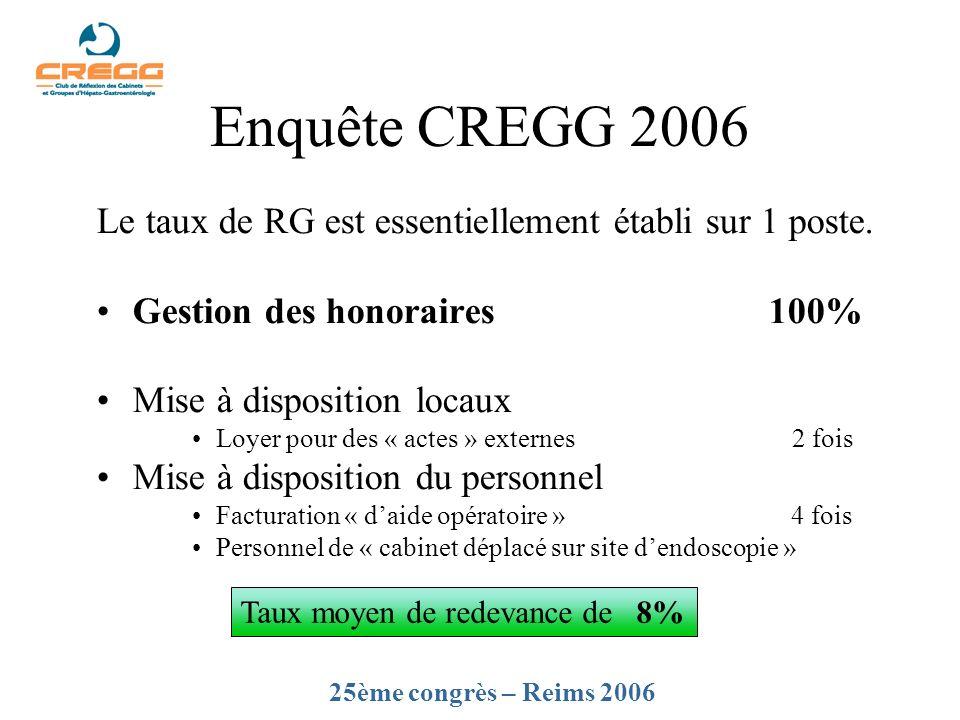 Enquête CREGG 2006 Le taux de RG est essentiellement établi sur 1 poste. Gestion des honoraires 100%