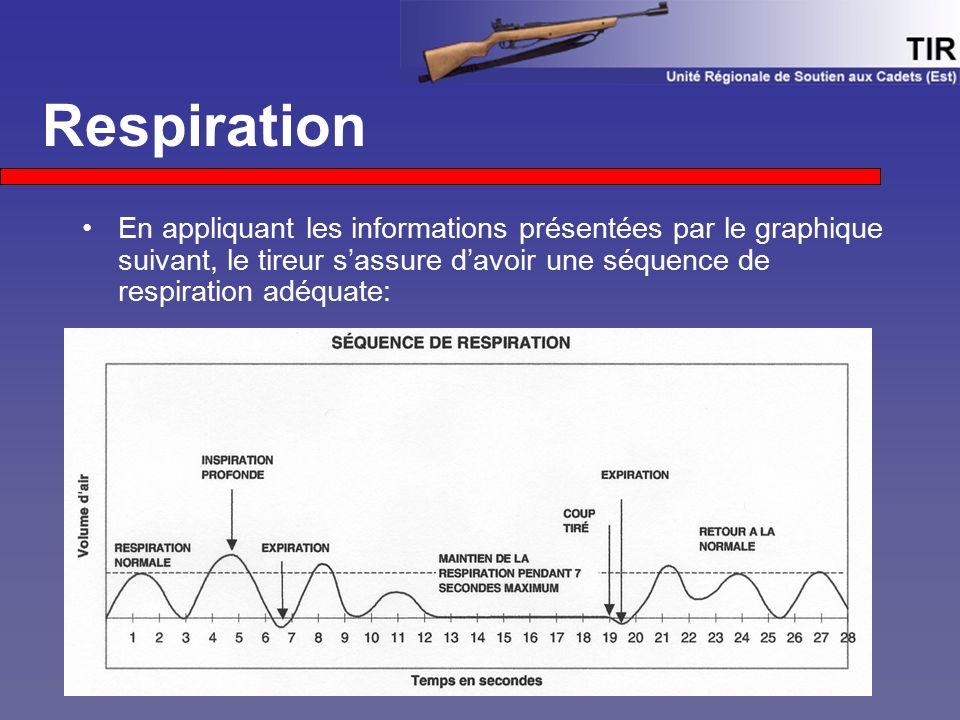 Respiration En appliquant les informations présentées par le graphique suivant, le tireur s'assure d'avoir une séquence de respiration adéquate: