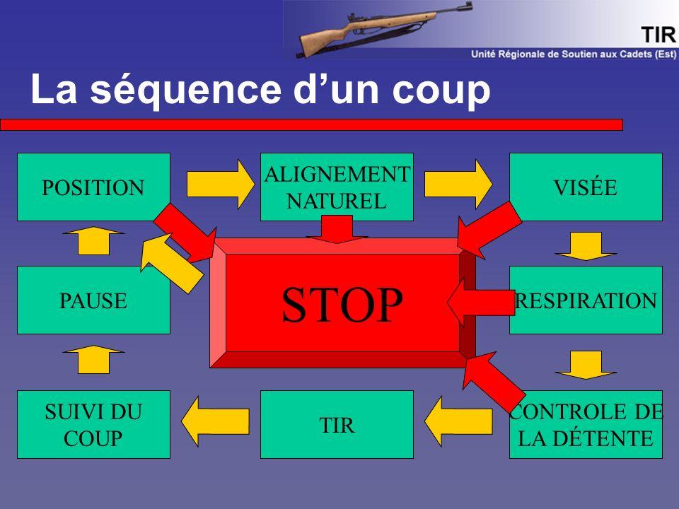 STOP La séquence d'un coup POSITION ALIGNEMENT NATUREL VISÉE PAUSE