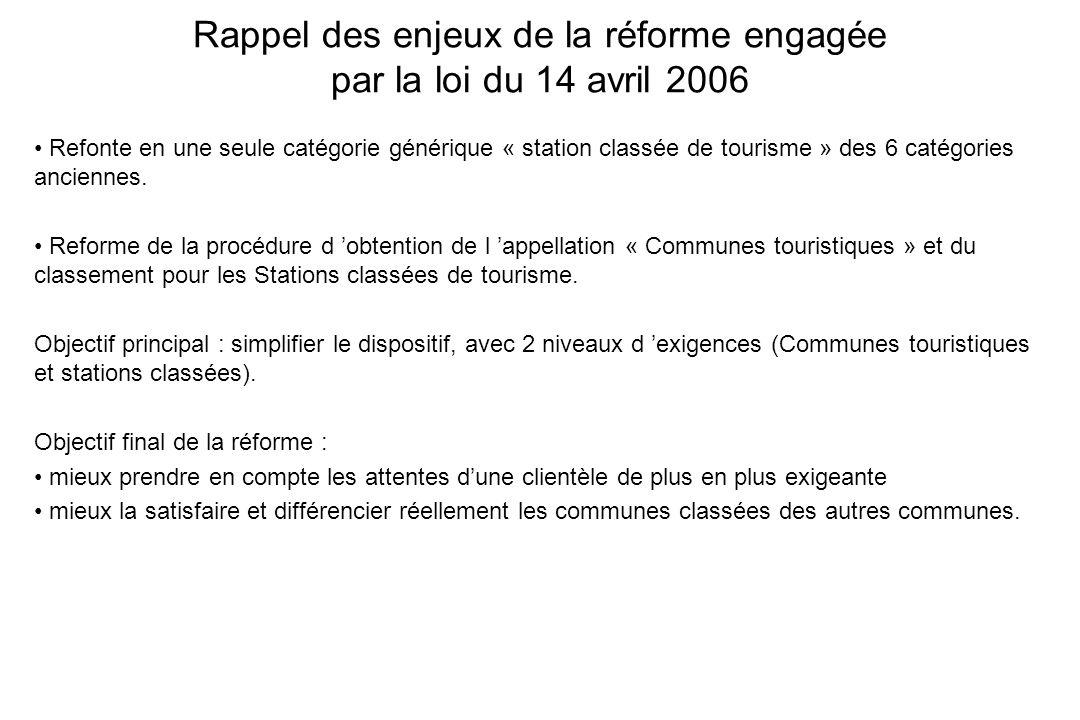 Rappel des enjeux de la réforme engagée par la loi du 14 avril 2006
