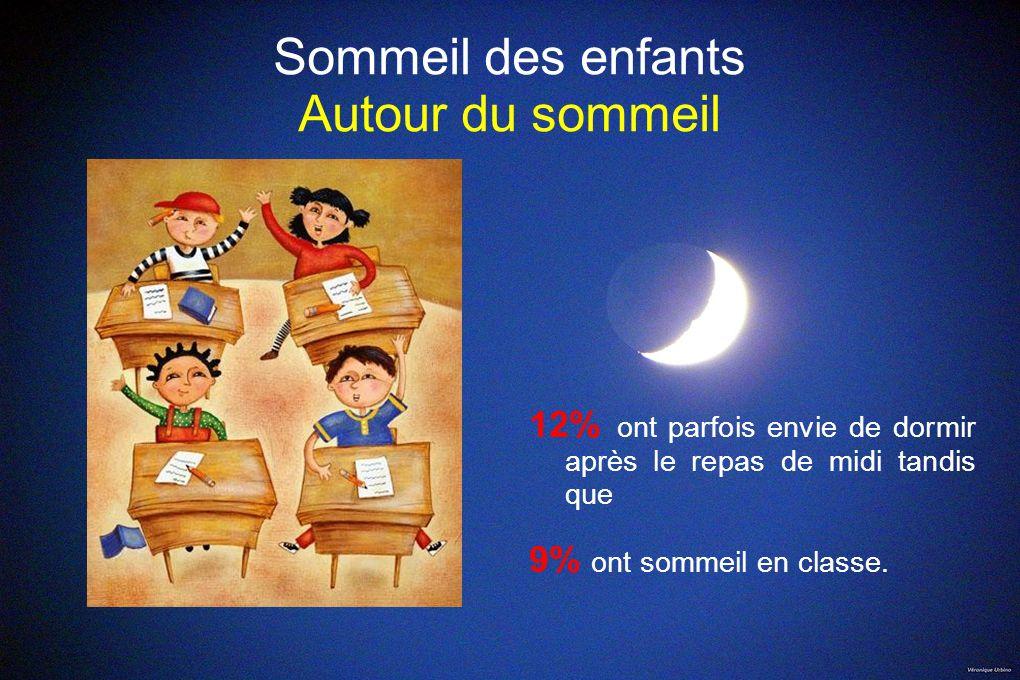 Sommeil des enfants Autour du sommeil