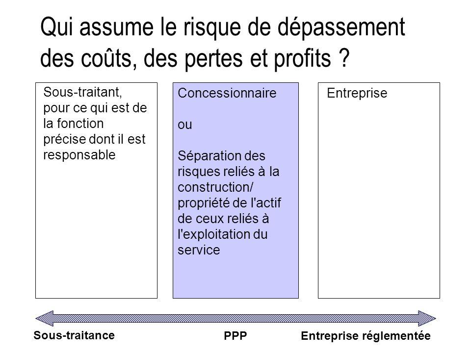 Qui assume le risque de dépassement des coûts, des pertes et profits