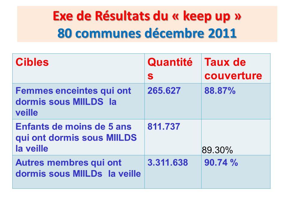 Exe de Résultats du « keep up » 80 communes décembre 2011