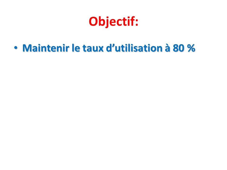 Objectif: Maintenir le taux d'utilisation à 80 %