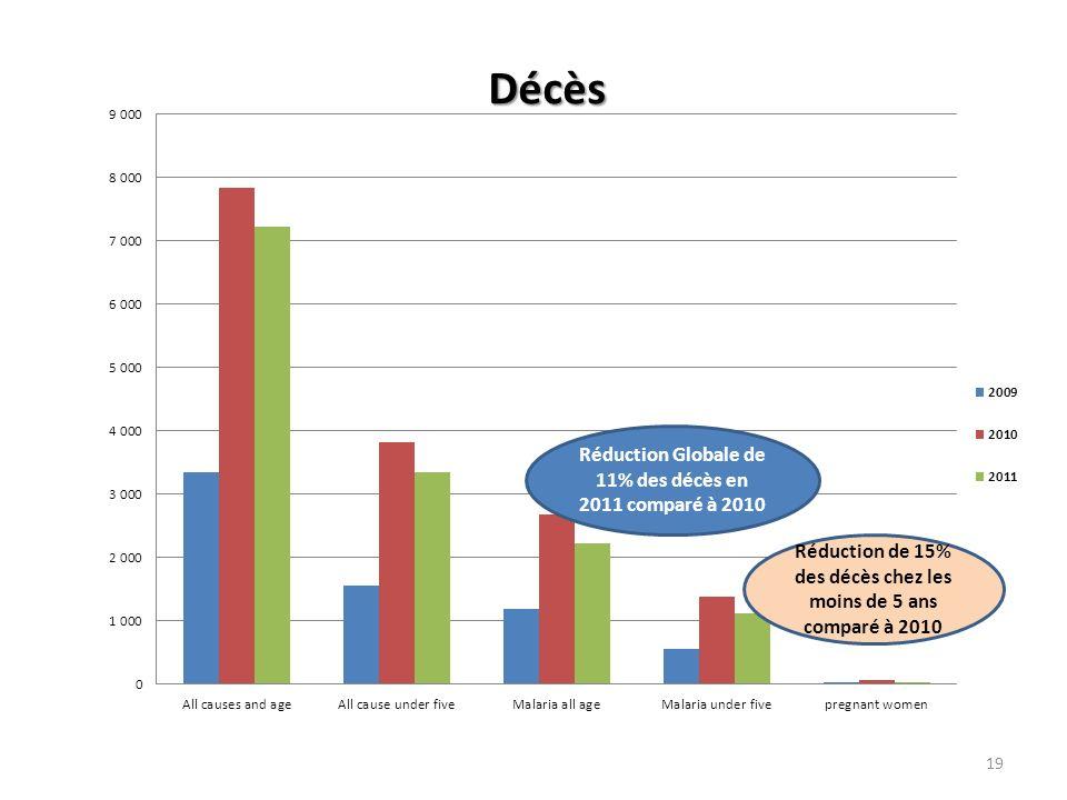 Réduction Globale de 11% des décès en 2011 comparé à 2010