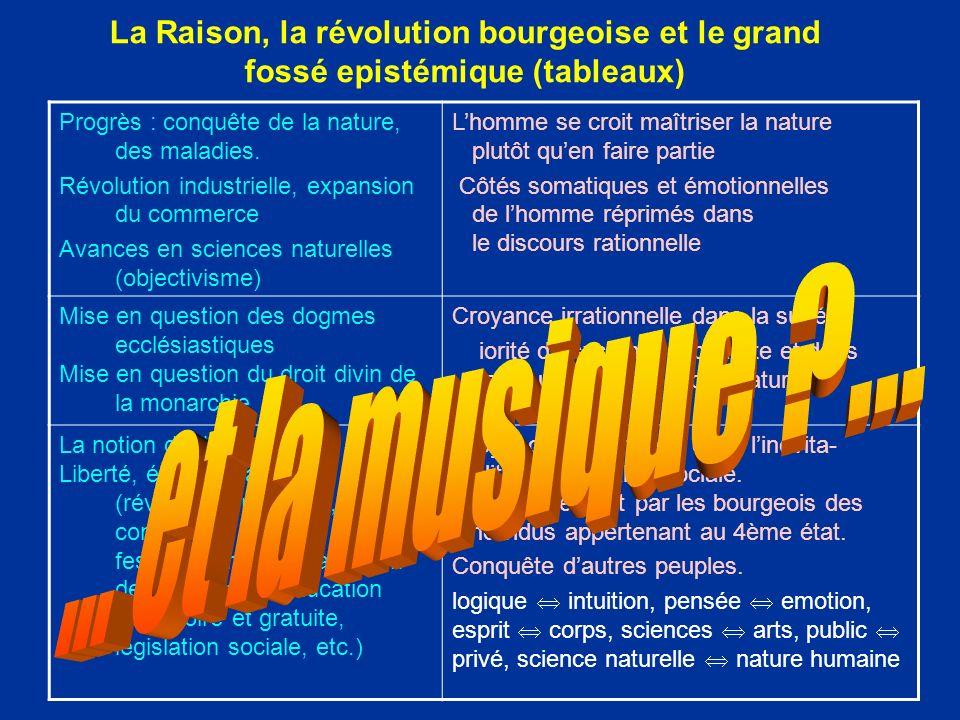 La Raison, la révolution bourgeoise et le grand fossé epistémique (tableaux)