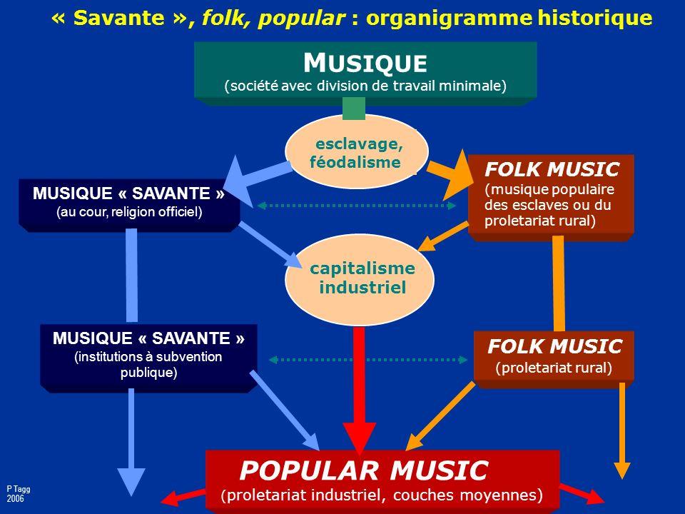 « Savante », folk, popular : organigramme historique