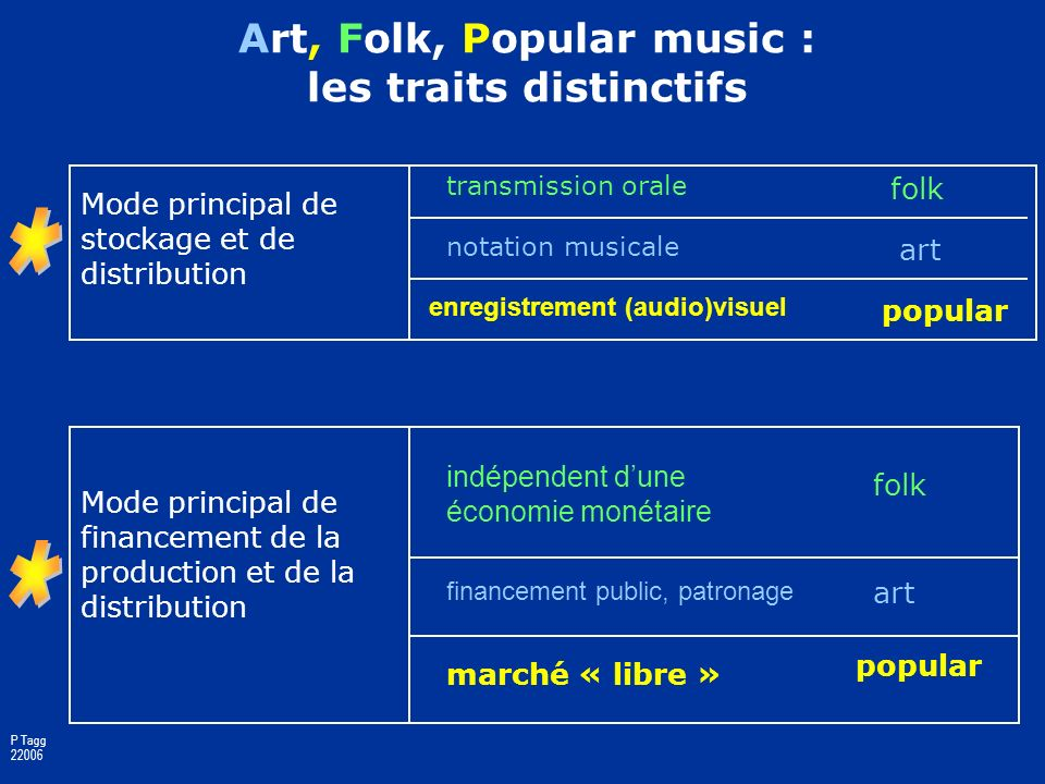 Art, Folk, Popular music : les traits distinctifs