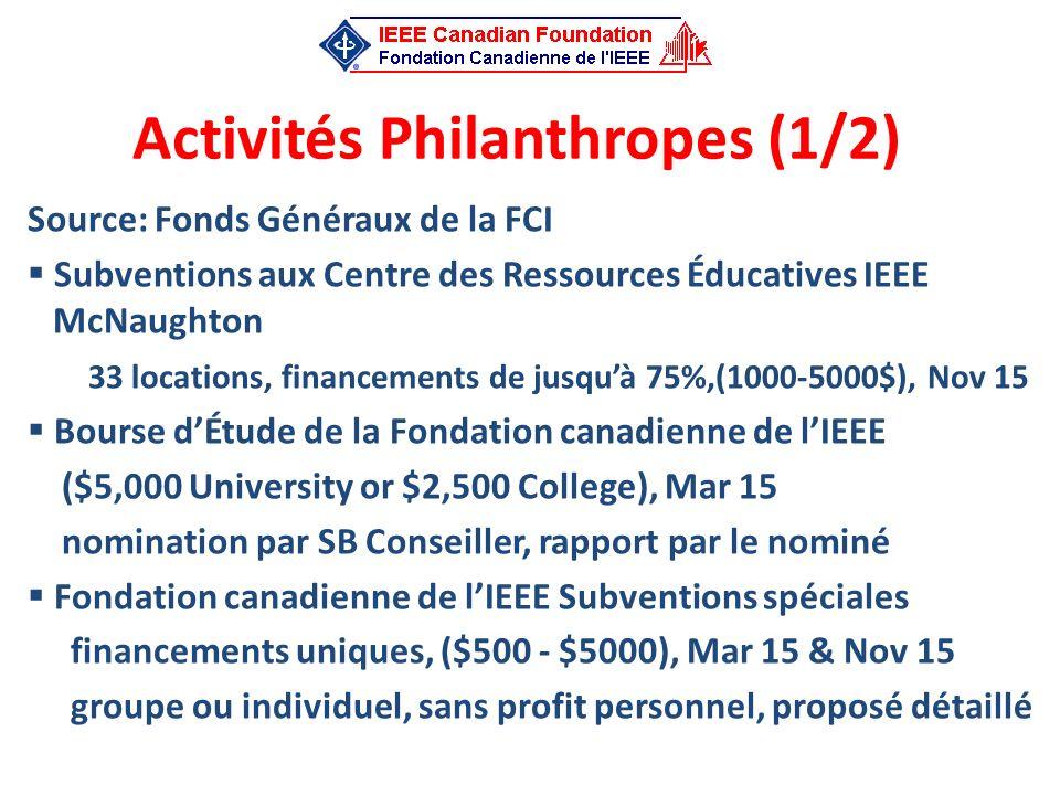 Activités Philanthropes (1/2)