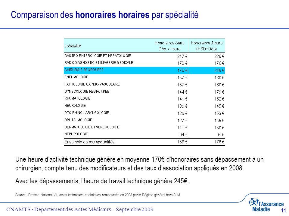 Comparaison des honoraires horaires par spécialité
