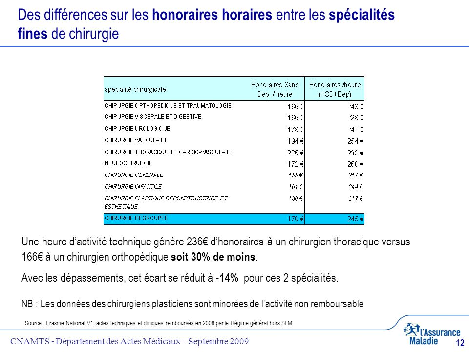 Des différences sur les honoraires horaires entre les spécialités fines de chirurgie