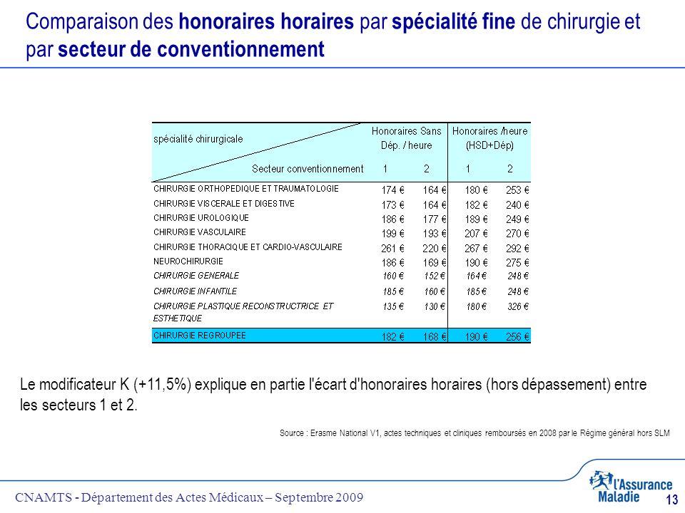 Comparaison des honoraires horaires par spécialité fine de chirurgie et par secteur de conventionnement