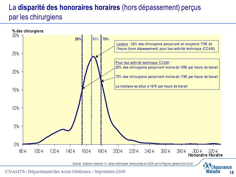 La disparité des honoraires horaires (hors dépassement) perçus par les chirurgiens