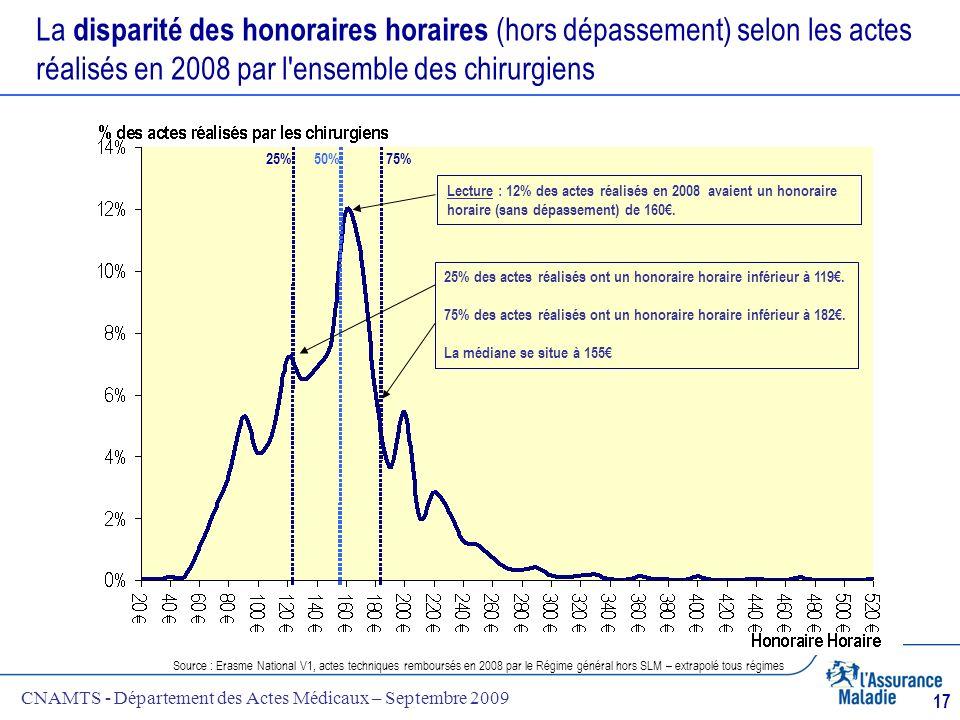 La disparité des honoraires horaires (hors dépassement) selon les actes réalisés en 2008 par l ensemble des chirurgiens