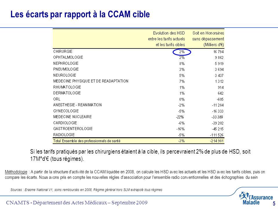 Les écarts par rapport à la CCAM cible