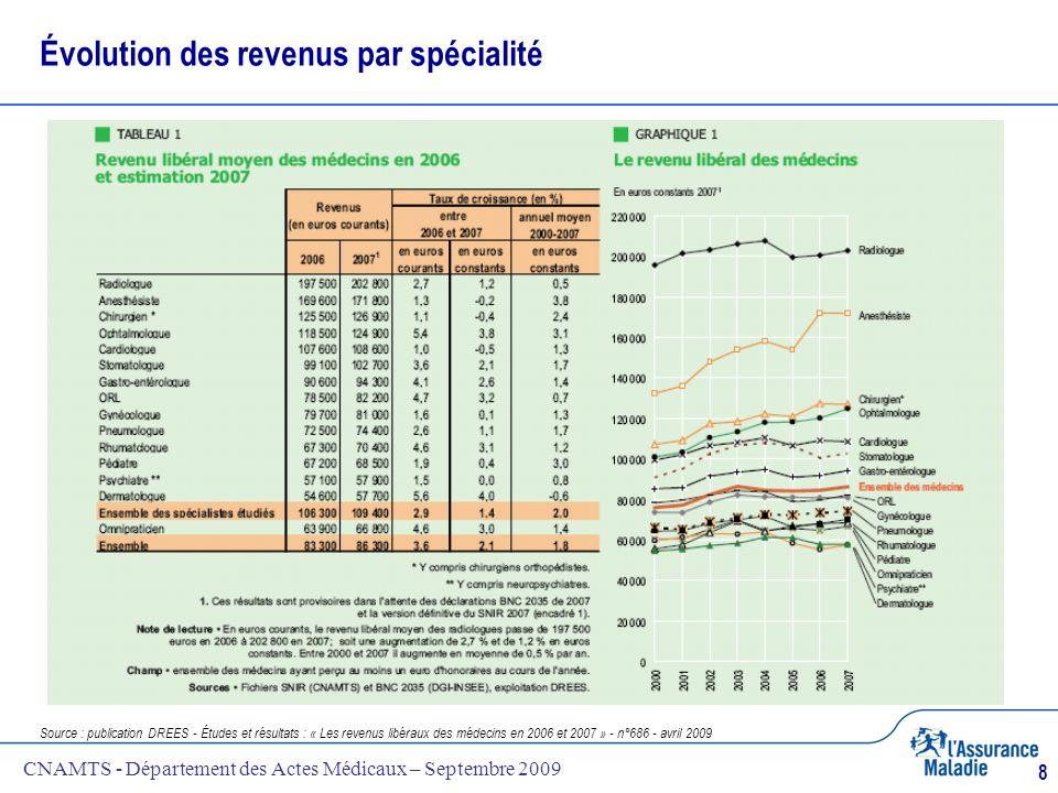 Évolution des revenus par spécialité