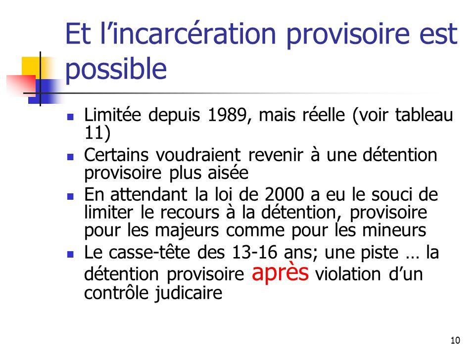 Et l'incarcération provisoire est possible