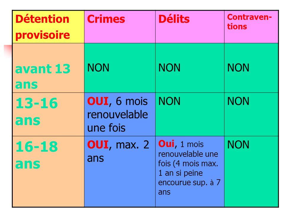 13-16 ans 16-18 ans avant 13 ans Détention provisoire Crimes Délits