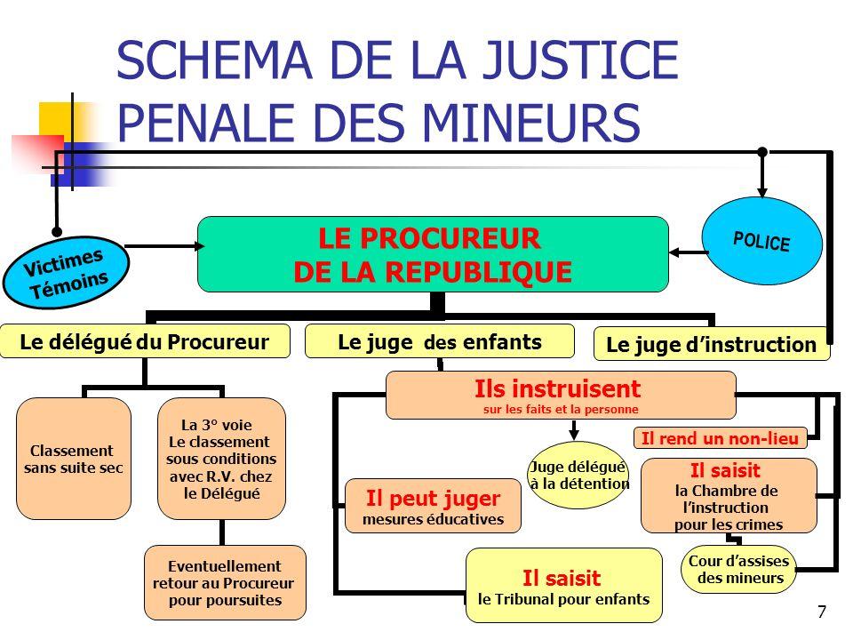 SCHEMA DE LA JUSTICE PENALE DES MINEURS