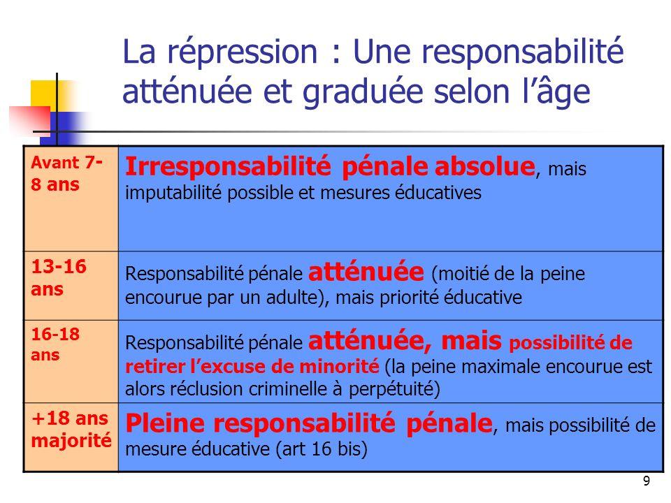 La répression : Une responsabilité atténuée et graduée selon l'âge