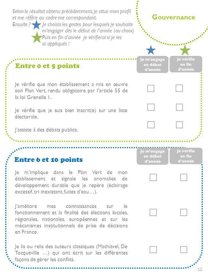 Gouvernance Entre 0 et 5 points Entre 6 et 10 points