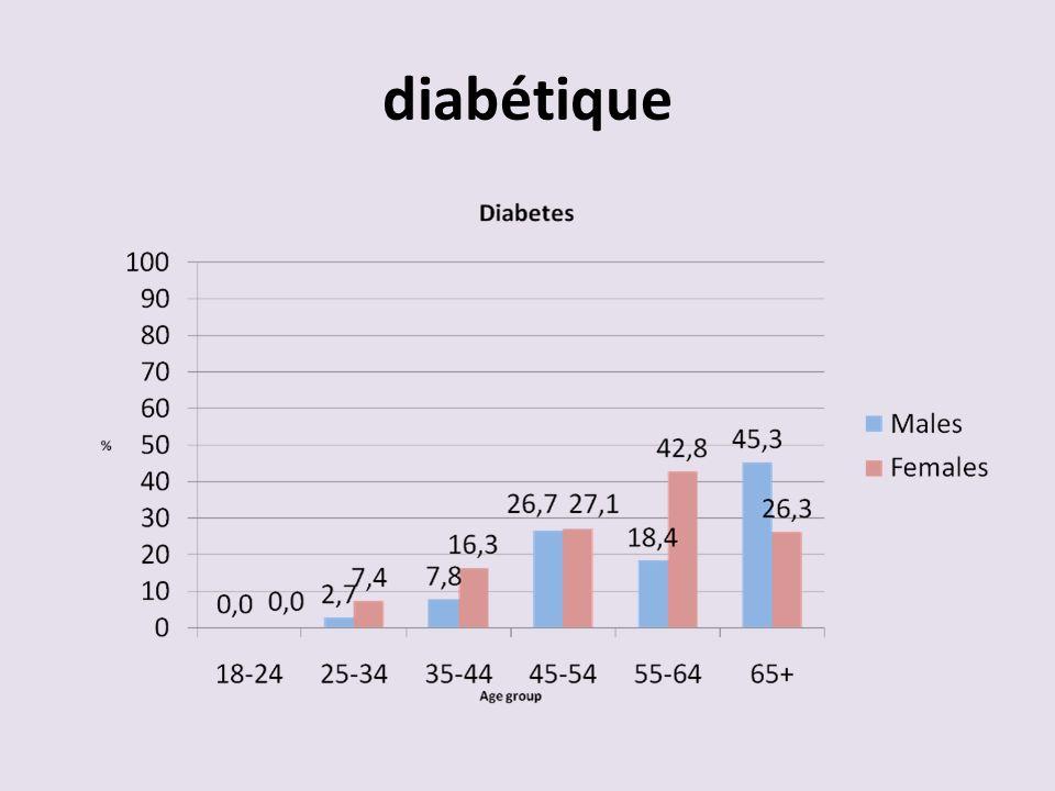 diabétique