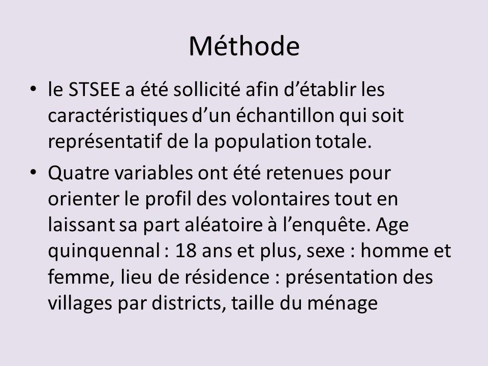Méthode le STSEE a été sollicité afin d'établir les caractéristiques d'un échantillon qui soit représentatif de la population totale.