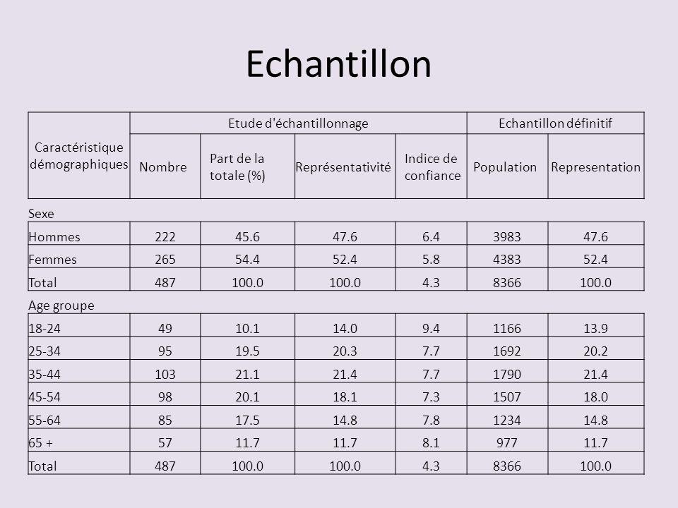 Echantillon Caractéristique démographiques Etude d échantillonnage