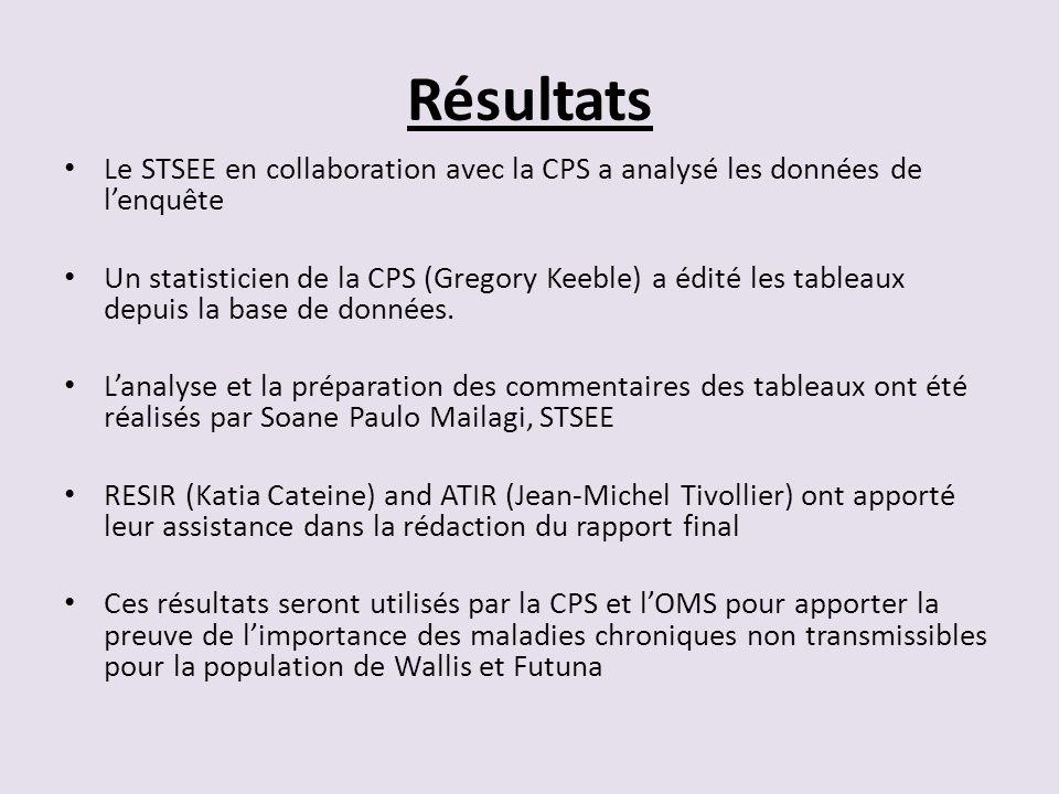 Résultats Le STSEE en collaboration avec la CPS a analysé les données de l'enquête.