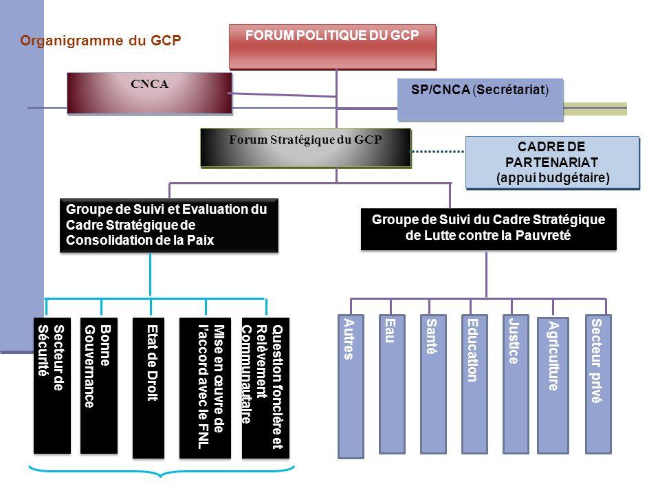 Organigramme du GCP FORUM POLITIQUE DU GCP CNCA SP/CNCA (Secrétariat)