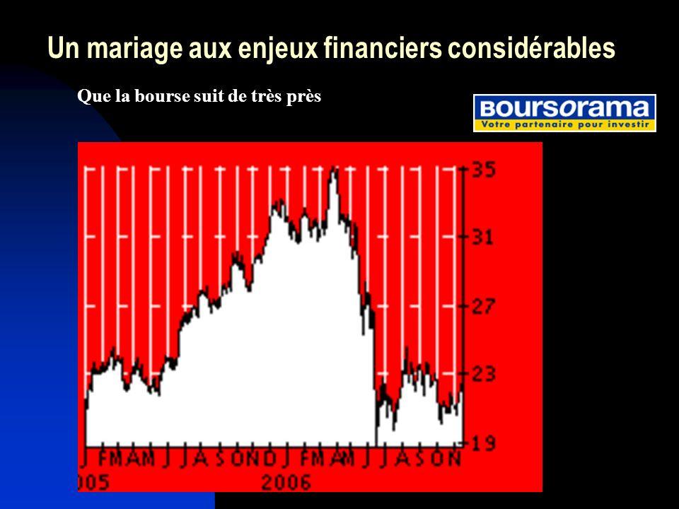 Un mariage aux enjeux financiers considérables
