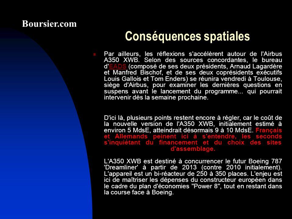Conséquences spatiales