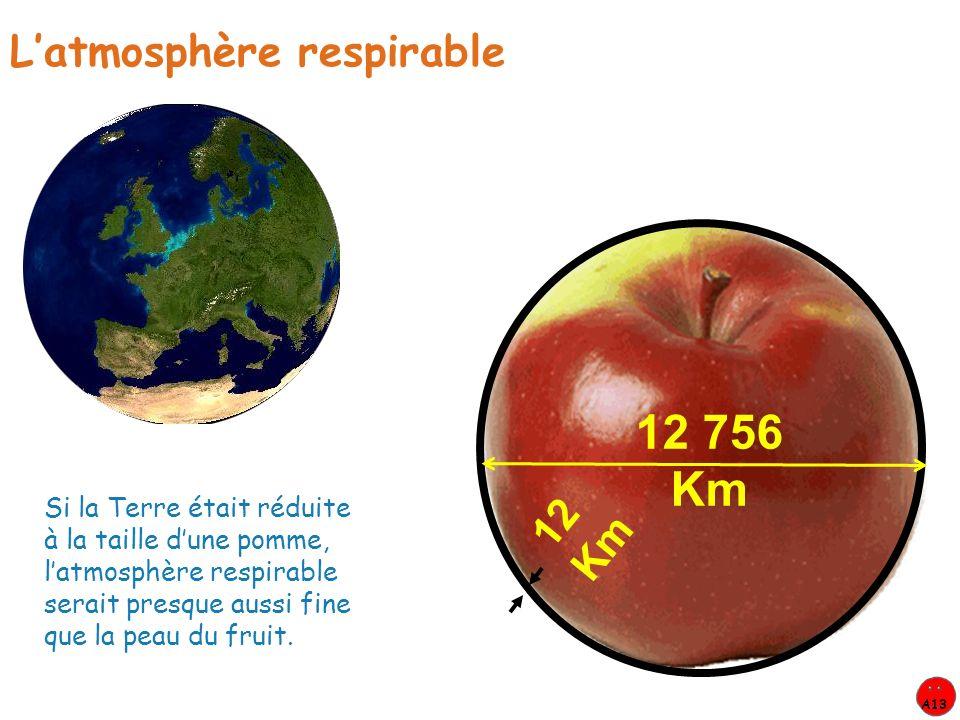 12 756 Km L'atmosphère respirable 12 Km
