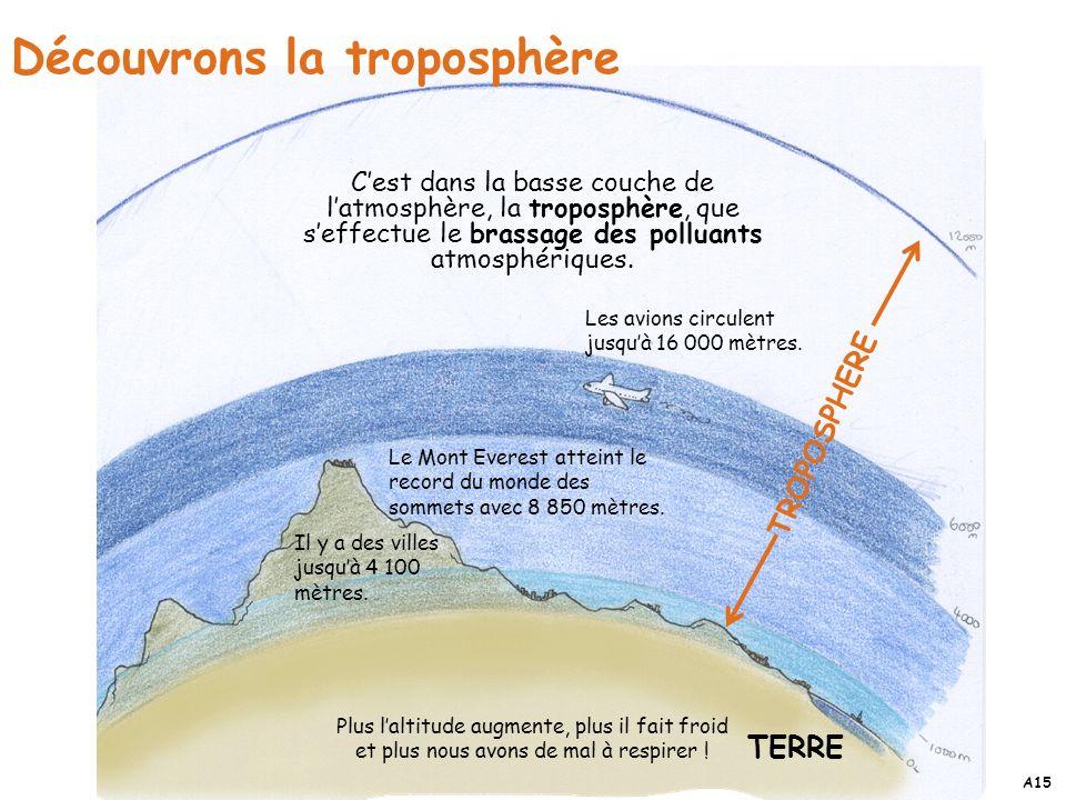 Découvrons la troposphère