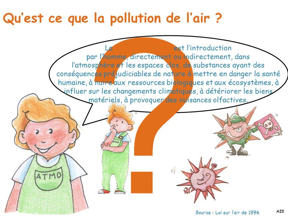 Qu'est ce que la pollution de l'air