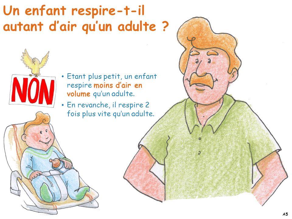 Un enfant respire-t-il autant d'air qu'un adulte