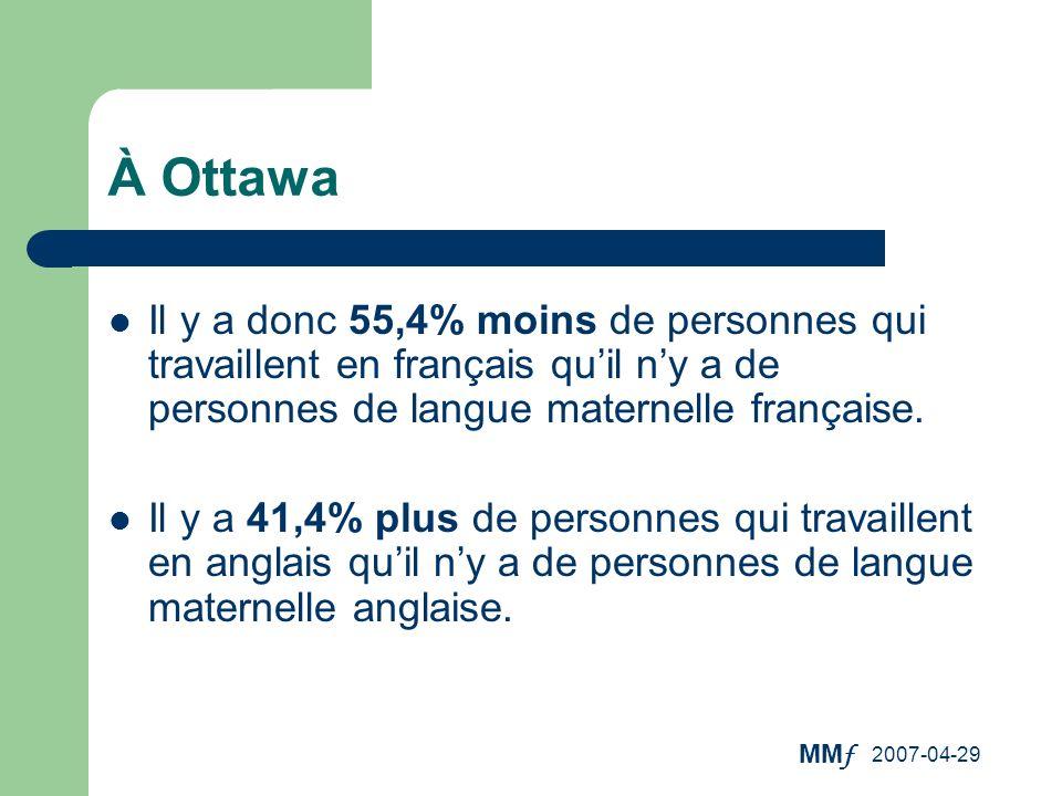 À Ottawa Il y a donc 55,4% moins de personnes qui travaillent en français qu'il n'y a de personnes de langue maternelle française.