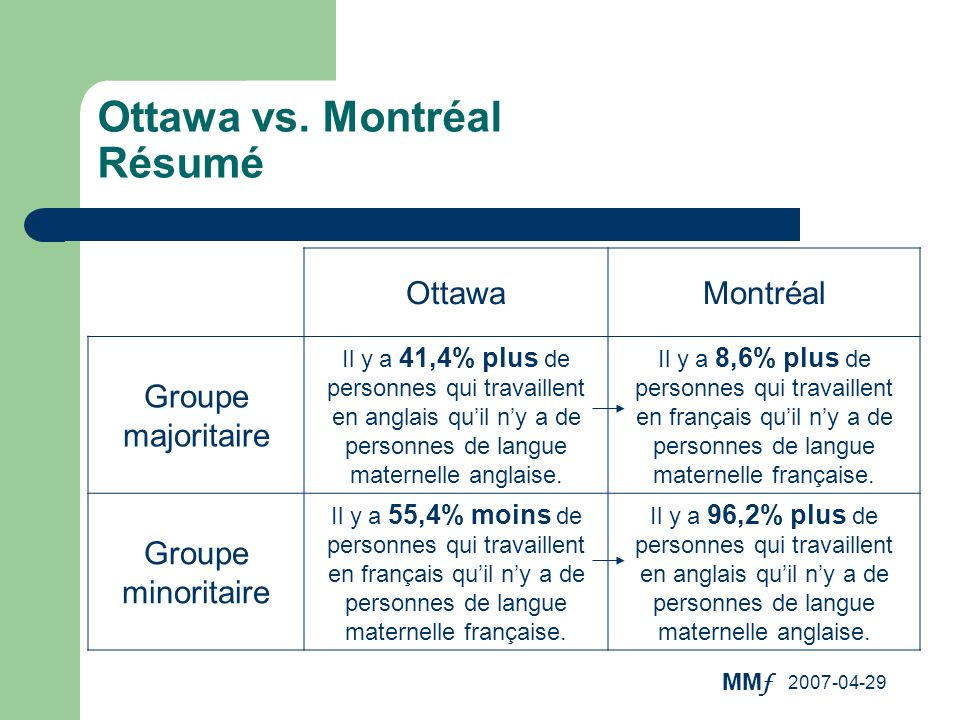 Ottawa vs. Montréal Résumé