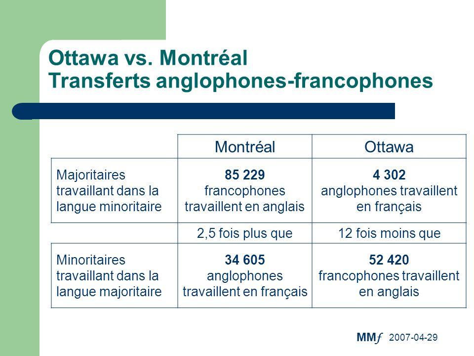 Ottawa vs. Montréal Transferts anglophones-francophones